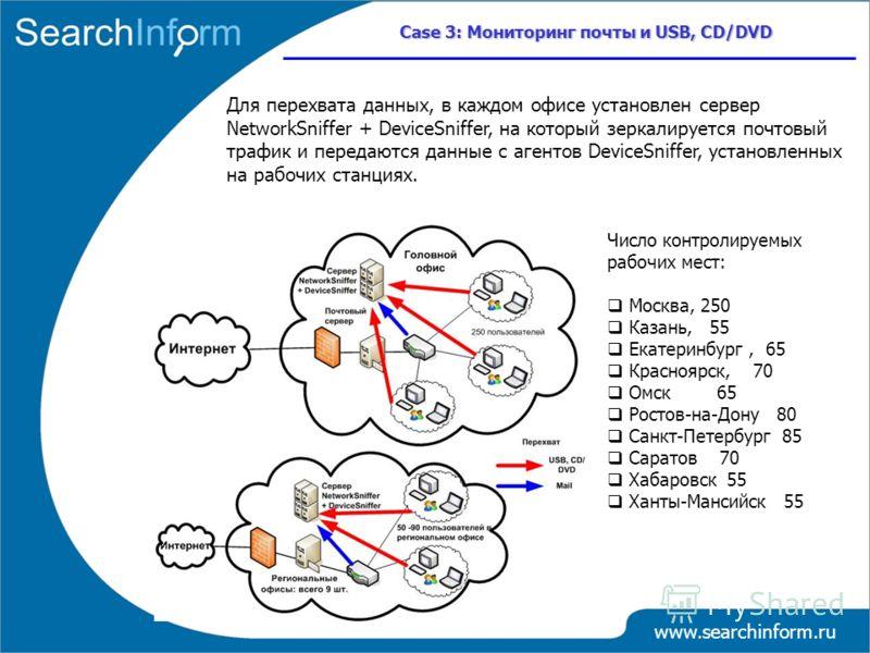 www.searchinform.ru Case 3: Мониторинг почты и USB, CD/DVD Для перехвата данных, в каждом офисе установлен сервер NetworkSniffer + DeviceSniffer, на который зеркалируется почтовый трафик и передаются данные с агентов DeviceSniffer, установленных на р