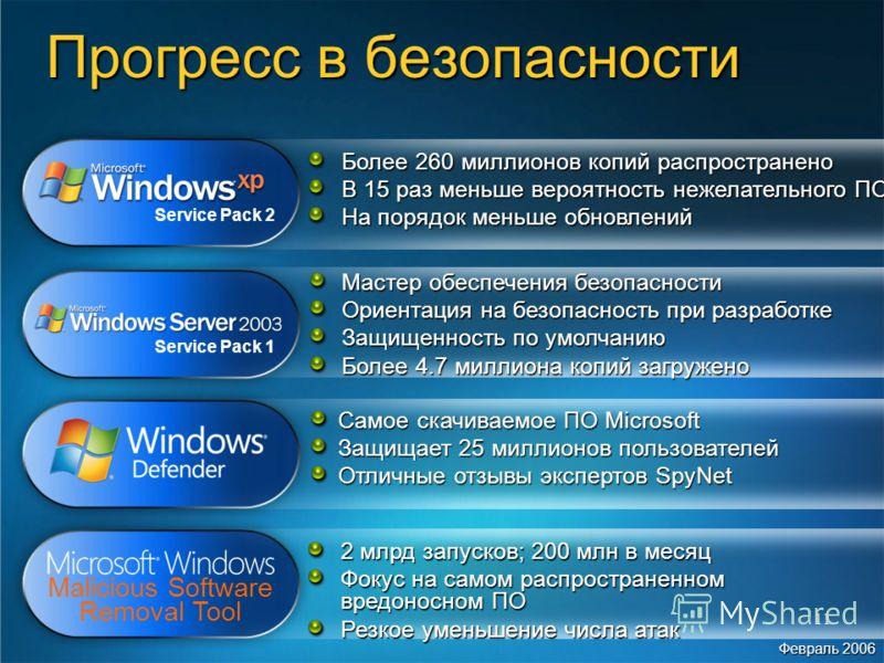 11 Service Pack 2 Более 260 миллионов копий распространено В 15 раз меньше вероятность нежелательного ПО На порядок меньше обновлений Malicious Software Removal Tool 2 млрд запусков; 200 млн в месяц Фокус на самом распространенном вредоносном ПО Резк