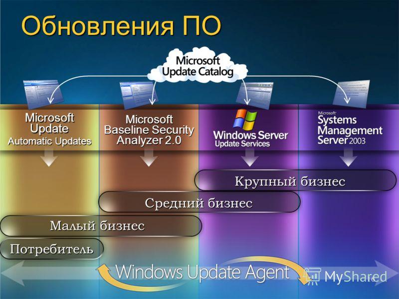 16 Microsoft Baseline Security Analyzer 2.0 Microsoft Update Automatic Updates Обновления ПО Потребитель Малый бизнес Средний бизнес Крупный бизнес