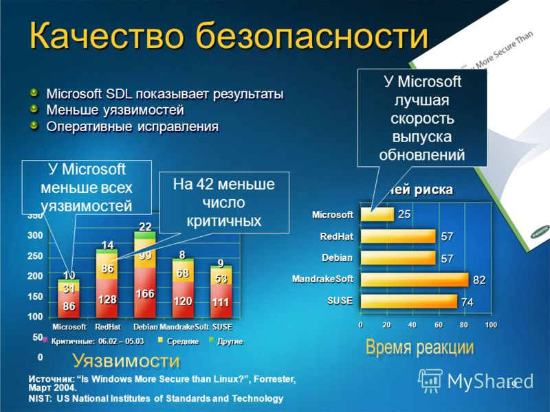 19 350 300 250 200 150 100 50 0 MicrosoftRedHatDebianMandrakeSoftSUSE Критичные: 06.02 – 05.03 СредниеДругие 10 31 86 128 86 14 166 99 22 120 68 8 111 53 9 Источник: Is Windows More Secure than Linux?, Forrester, Март 2004. NIST: US National Institut