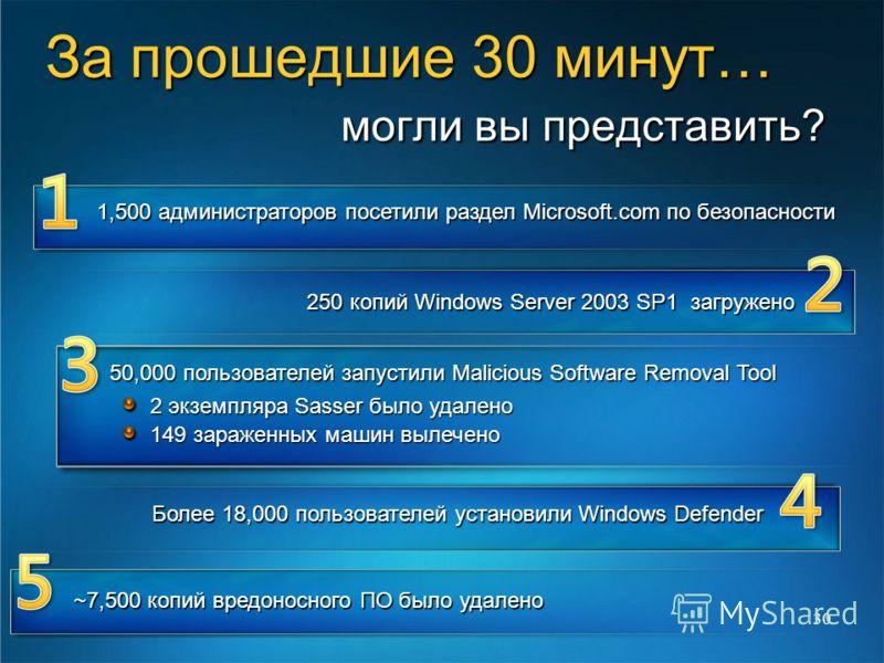 30 1,500 администраторов посетили раздел Microsoft.com по безопасности 250 копий Windows Server 2003 SP1 загружено 50,000 пользователей запустили Malicious Software Removal Tool 2 экземпляра Sasser было удалено 149 зараженных машин вылечено Более 18,