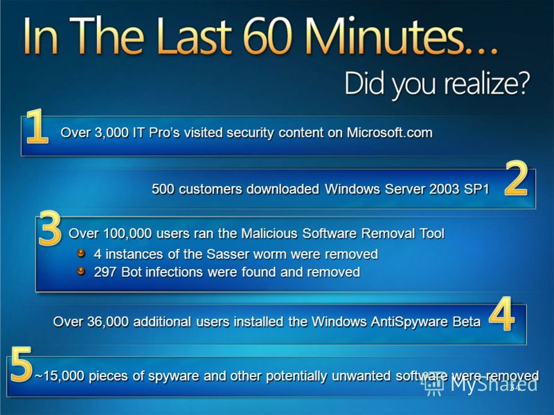 34 Over 3,000 IT Pros visited security content on Microsoft.com 500 customers downloaded Windows Server 2003 SP1 500 customers downloaded Windows Server 2003 SP1 Over 100,000 users ran the Malicious Software Removal Tool 4 instances of the Sasser wor