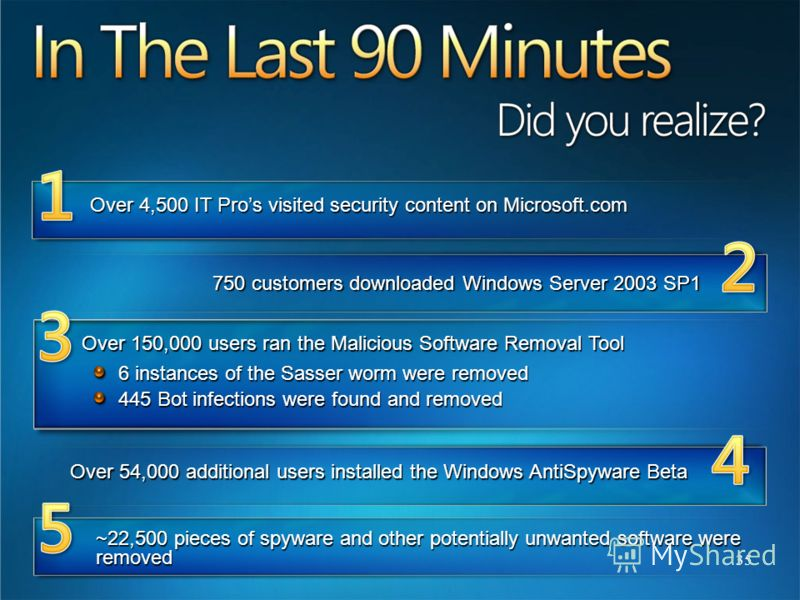 35 Over 4,500 IT Pros visited security content on Microsoft.com 750 customers downloaded Windows Server 2003 SP1 750 customers downloaded Windows Server 2003 SP1 Over 150,000 users ran the Malicious Software Removal Tool 6 instances of the Sasser wor