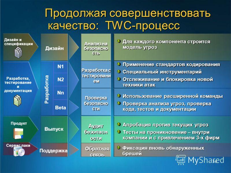 36 Продолжая совершенствовать качество: TWC-процесс N1 N2 Nn Beta Дизайн Разработка Выпуск Поддержка Анализ на безопасно сть Для каждого компонента строится модель угроз Разработка с тестировани ем Применение стандартов кодирования Специальный инстру