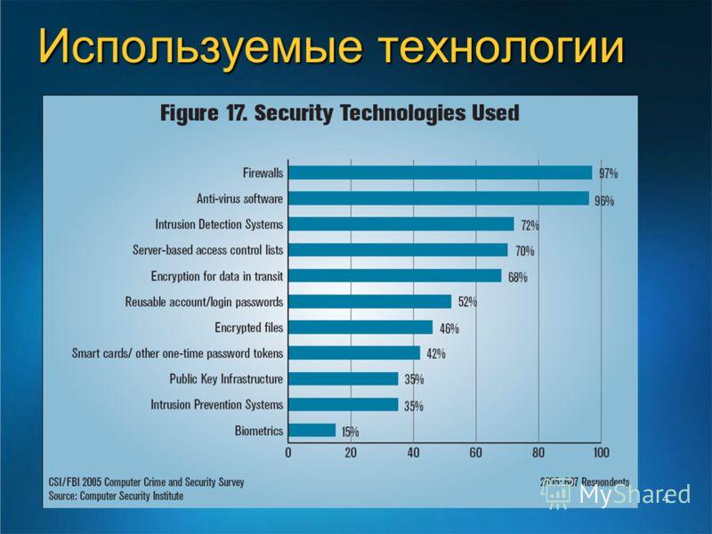 4 Используемые технологии
