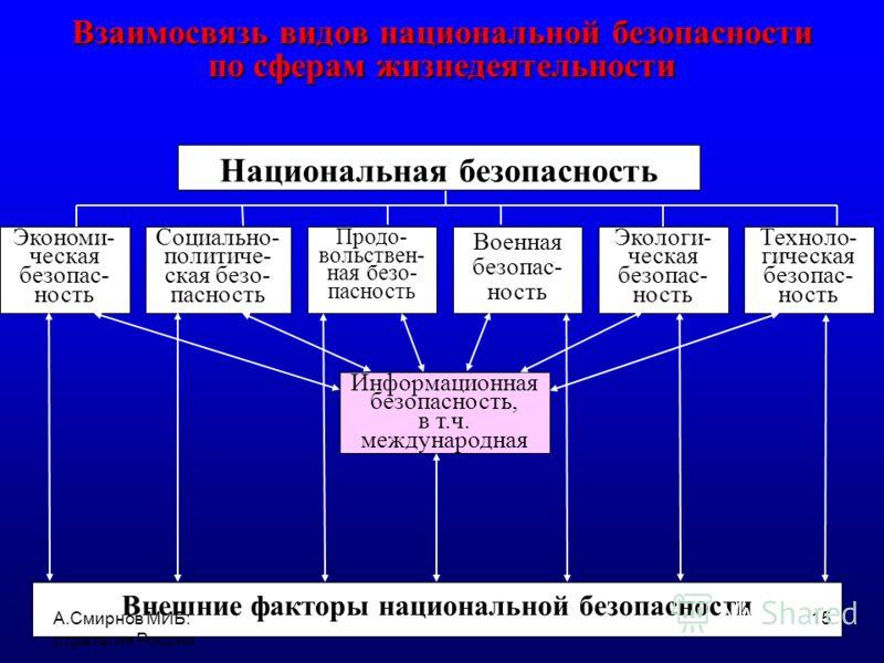 КТО ВЛАДЕЕТ ИНТЕРНЕТОМ – ТОТ ВЛАДЕЕТ МИРОМ ИНТЕРНЕТ – ПЯТАЯ ВЛАСТЬ? А.Смирнов МИБ: стратегия России 14