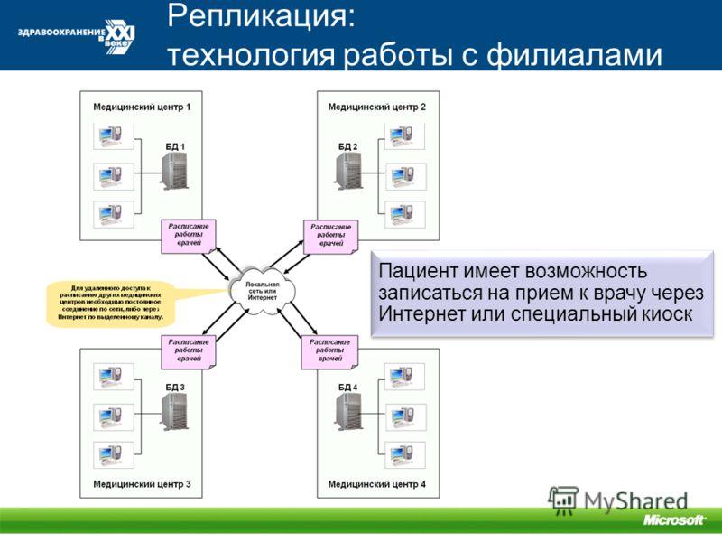 Репликация: технология работы с филиалами Пациент имеет возможность записаться на прием к врачу через Интернет или специальный киоск