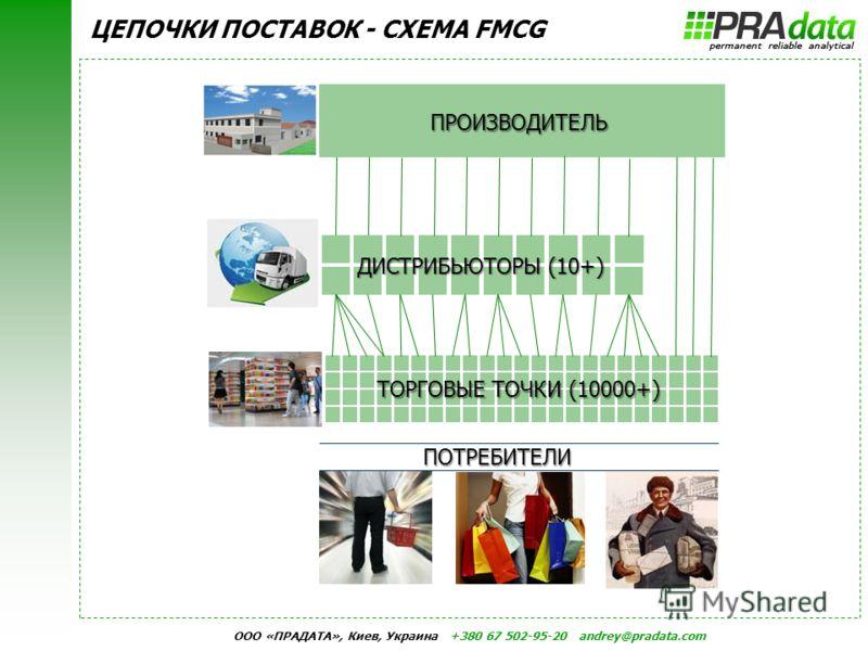 ООО «ПРАДАТА», Киев, Украина +380 67 502-95-20 andrey@pradata.com ЦЕПОЧКИ ПОСТАВОК - СХЕМА FMCG ПРОИЗВОДИТЕЛЬ ДИСТРИБЬЮТОРЫ (10+) ТОРГОВЫЕ ТОЧКИ (10000+) ПОТРЕБИТЕЛИ