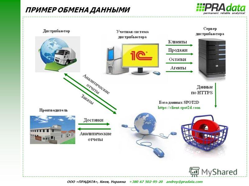 ООО «ПРАДАТА», Киев, Украина +380 67 502-95-20 andrey@pradata.com ПРИМЕР ОБМЕНА ДАННЫМИ