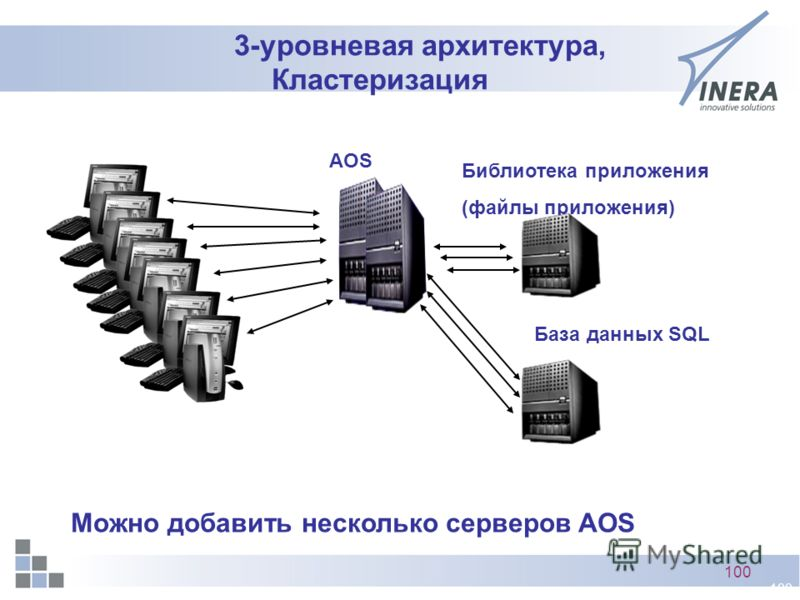 100 3-уровневая архитектура, Кластеризация AOS База данных SQL Библиотека приложения (файлы приложения) Можно добавить несколько серверов AOS