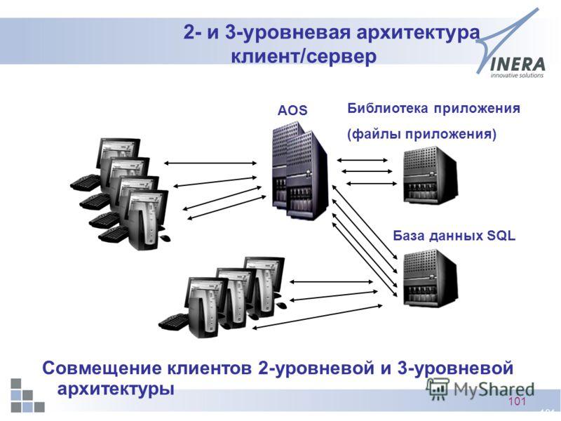 101 2- и 3-уровневая архитектура клиент/сервер AOS База данных SQL Библиотека приложения (файлы приложения) Совмещение клиентов 2-уровневой и 3-уровневой архитектуры