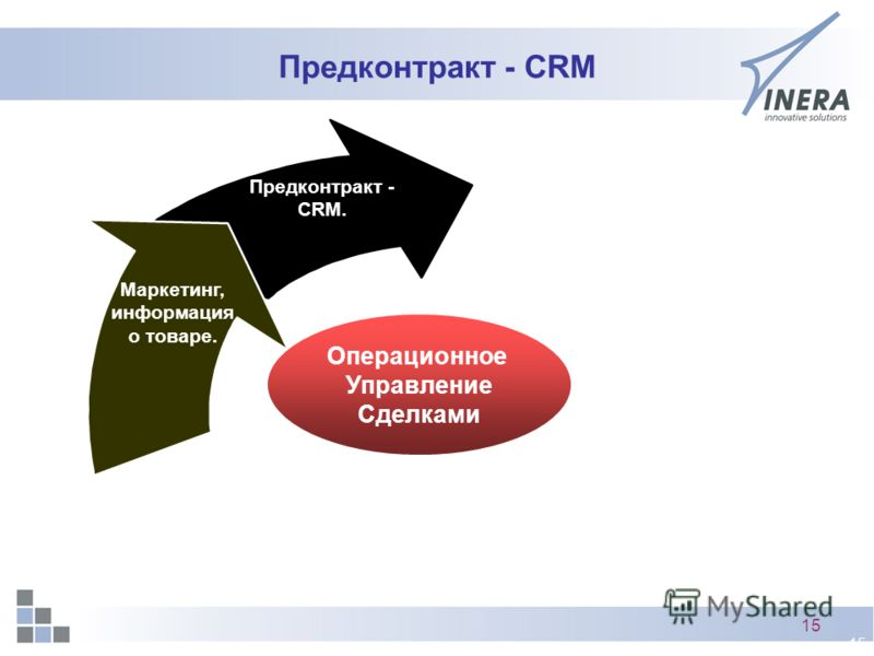 15 Предконтракт - CRM Предконтракт - CRM. Маркетинг, информация о товаре. Операционное Управление Сделками
