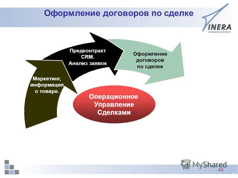 45 Оформление договоров по сделке Предконтракт CRM. Анализ заявок Маркетинг, информация о товаре. Операционное Управление Сделками Оформление договоров по сделке