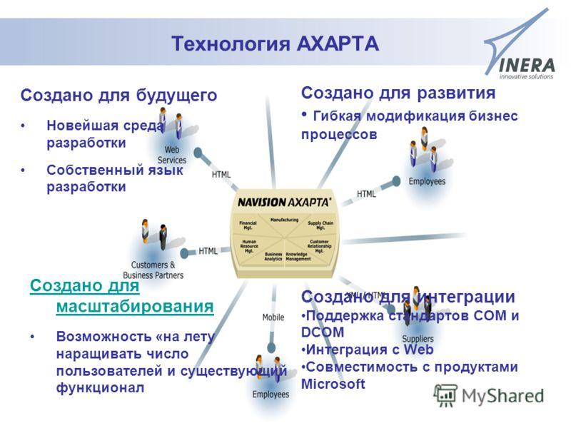 93 Технология AXAPTA Создано для будущего Новейшая среда разработки Собственный язык разработки Создано для масштабирования Возможность «на лету наращивать число пользователей и существующий функционал Создано для развития Гибкая модификация бизнес п