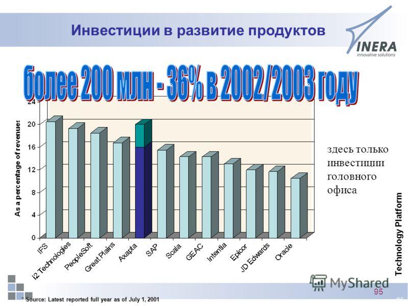 95 Инвестиции в развитие продуктов * Source: Latest reported full year as of July 1, 2001 здесь только инвестиции головного офиса Technology Platform