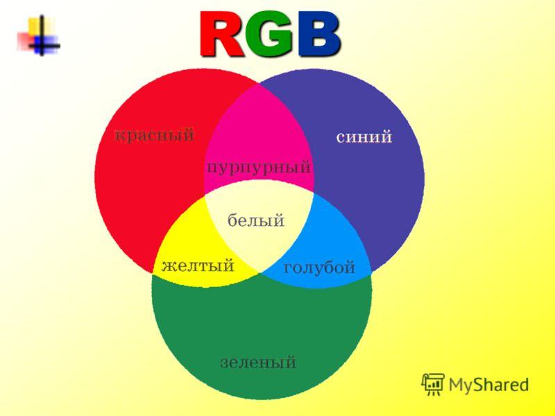 красный (Red), зелёный (Green), синий (Blue) - аддитивная (англ. add - прибавлять) цветовая модель, описывающая излучаемый свет. Используется в мониторах и бытовых телевизорах. RGB RGB RGB RGB