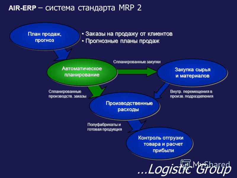 AIR-ERP – система стандарта MRP 2 …Logistic Group План продаж, прогноз План продаж, прогноз Автоматическое планирование Автоматическое планирование Производственные расходы Производственные расходы Закупка сырья и материалов Закупка сырья и материало