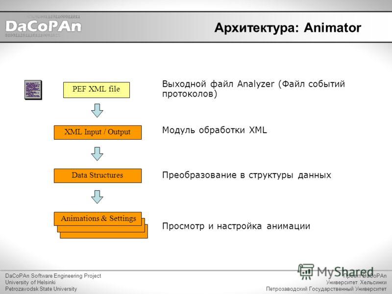 Архитектура: Animator DaCoPAn Software Engineering Project University of Helsinki Petrozavodsk State University Проект DaCoPAn Университет Хельсинки Петрозаводский Государственный Университет XML Input / Output PEF XML file Выходной файл Analyzer (Фа
