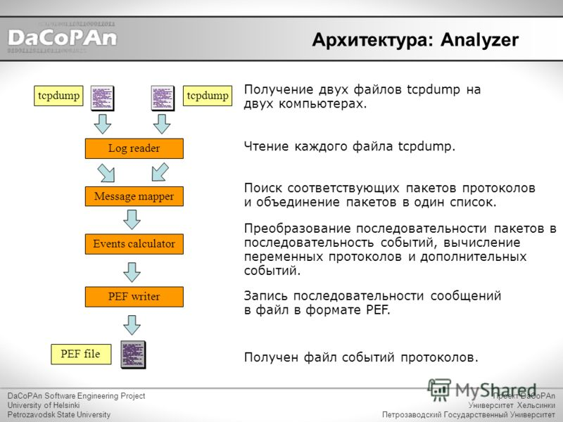 Архитектура: Analyzer DaCoPAn Software Engineering Project University of Helsinki Petrozavodsk State University Проект DaCoPAn Университет Хельсинки Петрозаводский Государственный Университет tcpdump Message mapper Events calculator Log reader PEF wr