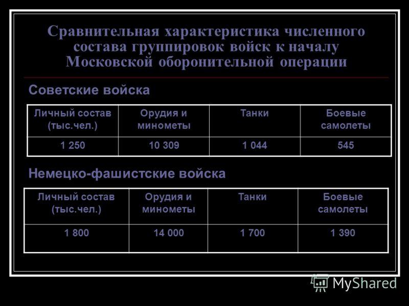 Сравнительная характеристика численного состава группировок войск к началу Московской оборонительной операции Личный состав (тыс.чел.) Орудия и минометы ТанкиБоевые самолеты 1 25010 3091 044545 Советские войска Немецко-фашистские войска Личный состав