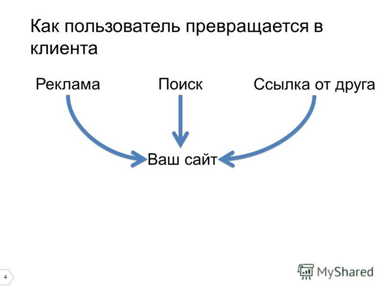 4 Как пользователь превращается в клиента РекламаПоиск Ссылка от друга Ваш сайт