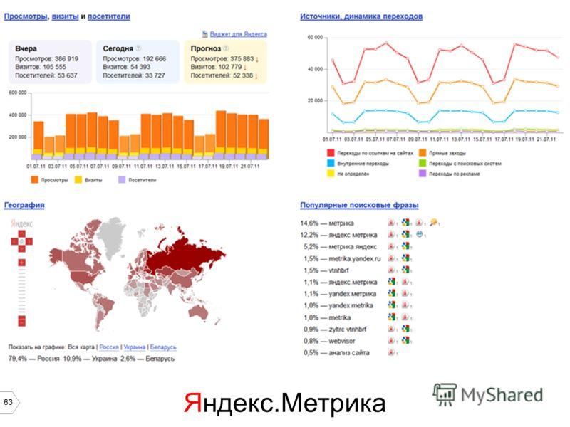 63 Яндекс.Метрика