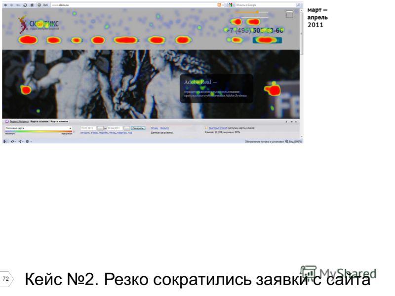 72 Кейс 2. Резко сократились заявки с сайта