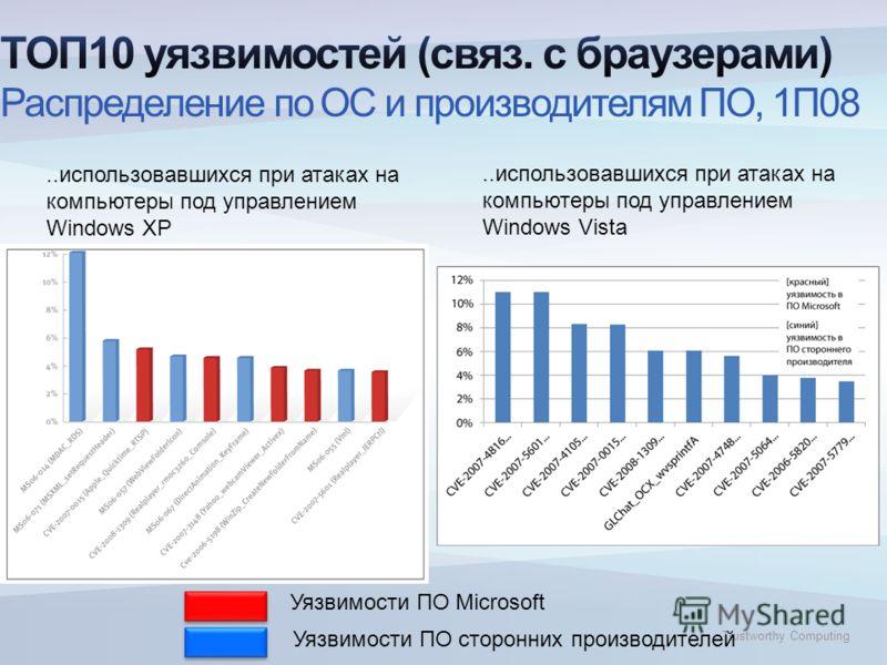 Trustworthy Computing..использовавшихся при атаках на компьютеры под управлением Windows Vista..использовавшихся при атаках на компьютеры под управлением Windows XP Уязвимости ПО Microsoft Уязвимости ПО сторонних производителей