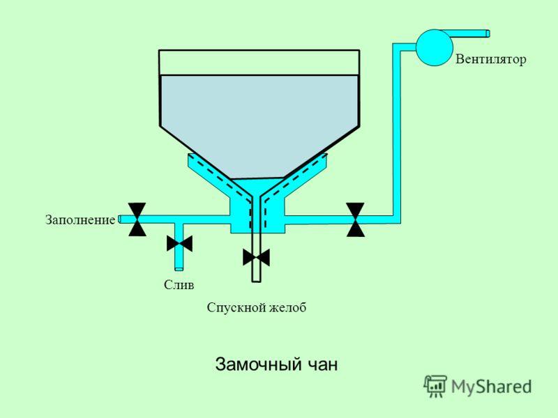 Вентилятор Спускной желоб Заполнение Слив Замочный чан