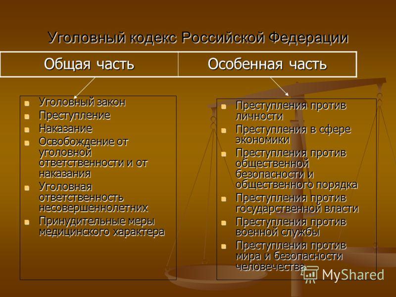 Уголовный кодекс Российской Федерации Уголовный закон Уголовный закон Преступление Преступление Наказание Наказание Освобождение от уголовной ответственности и от наказания Освобождение от уголовной ответственности и от наказания Уголовная ответствен