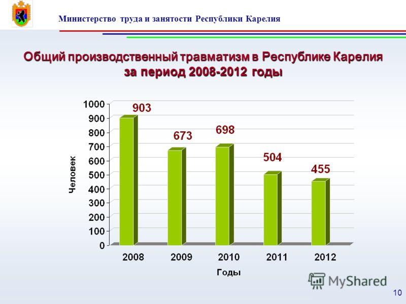 Министерство труда и занятости Республики Карелия 10 Общий производственный травматизм в Республике Карелия за период 2008-2012 годы