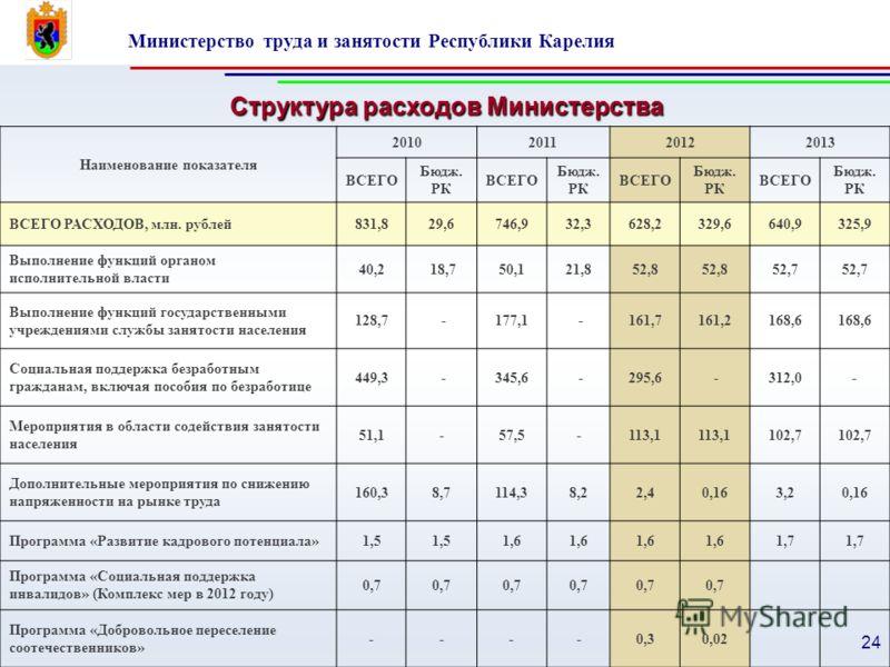 Министерство труда и занятости Республики Карелия 24 Наименование показателя 2010201120122013 ВСЕГО Бюдж. РК ВСЕГО Бюдж. РК ВСЕГО Бюдж. РК ВСЕГО Бюдж. РК ВСЕГО РАСХОДОВ, млн. рублей831,829,6746,932,3628,2329,6640,9325,9 Выполнение функций органом исп