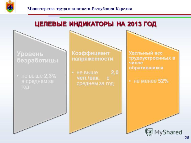 Министерство труда и занятости Республики Карелия 26 Уровень безработицы не выше 2,3% в среднем за год Коэффициент напряженности не выше 2,0 чел./вак. в среднем за год Удельный вес трудоустроенных в числе обратившихся не менее 52% ЦЕЛЕВЫЕ ИНДИКАТОРЫ