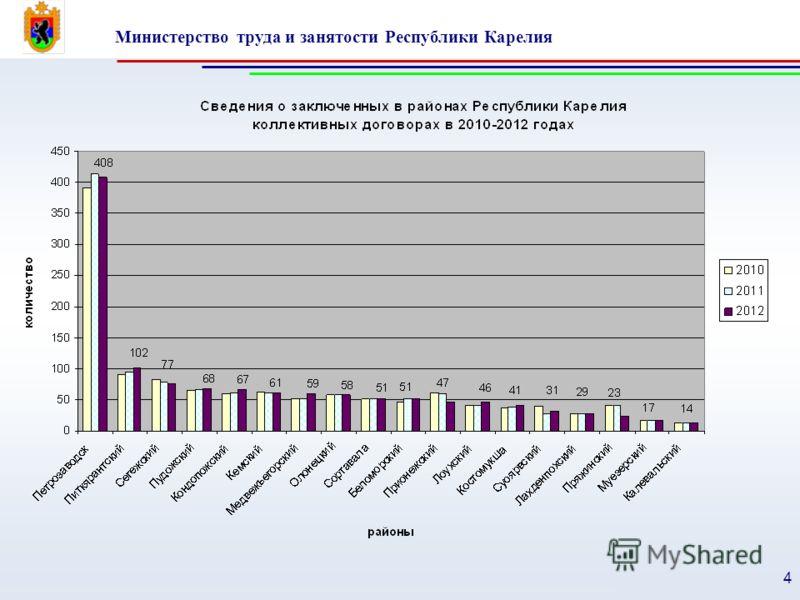 Министерство труда и занятости Республики Карелия 4