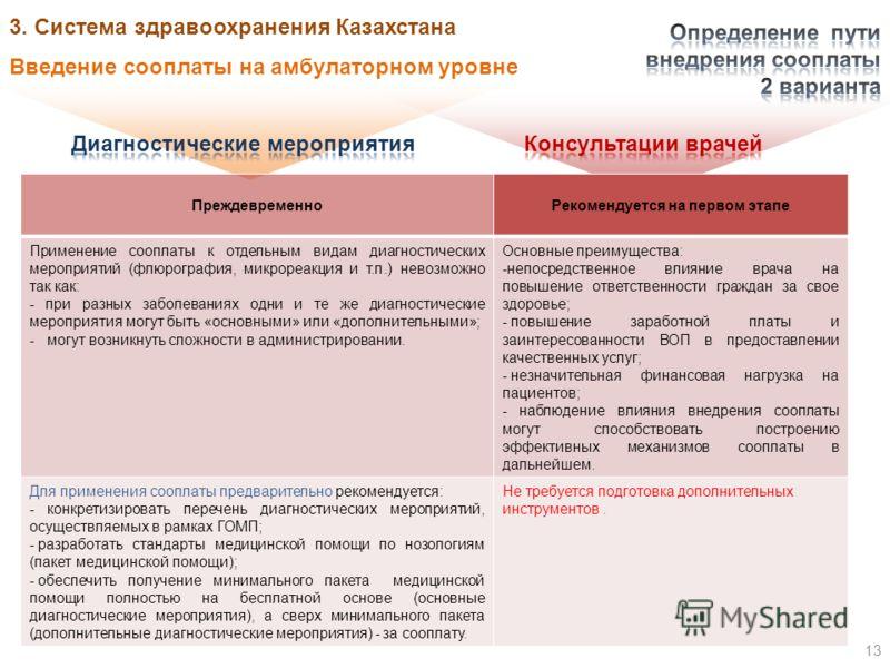 Введение сооплаты на амбулаторном уровне 13 3. Система здравоохранения Казахстана ПреждевременноРекомендуется на первом этапе Применение сооплаты к отдельным видам диагностических мероприятий (флюрография, микрореакция и т.п.) невозможно так как: - п