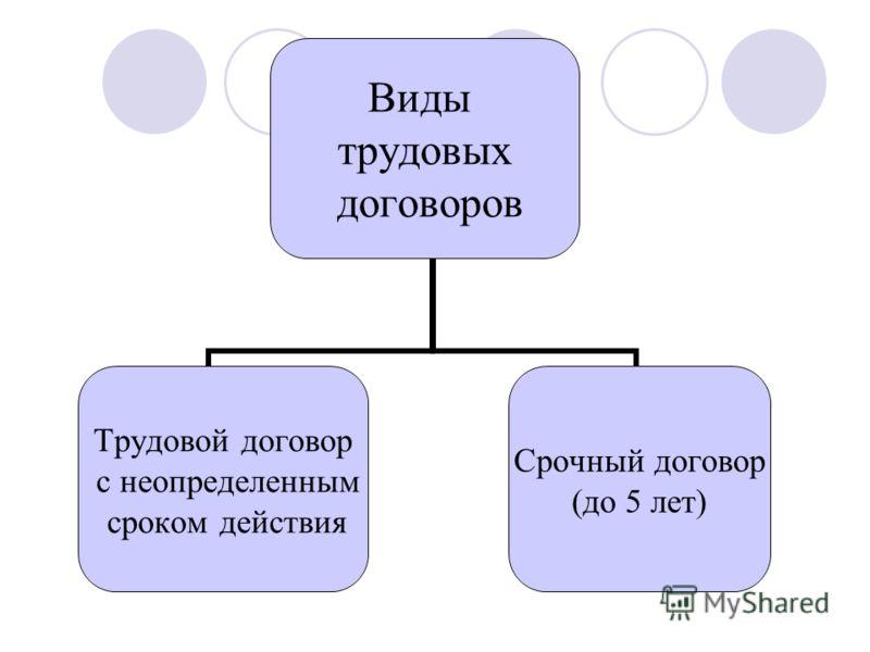 Виды трудовых договоров Трудовой договор с неопределенным сроком действия Срочный договор (до 5 лет)
