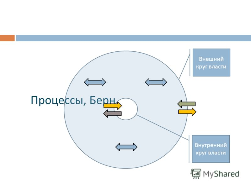 Процессы, Берн Внешний круг власти Внутренний круг власти
