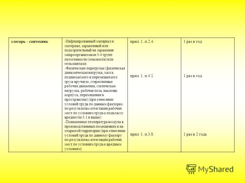 слесарь - сантехник -Инфицированный материал и материал, зараженный или подозрительный на заражение микроорганизмами 3-4 групп патогенности (опасности) или гельминтами -Физические перегрузки (физическая динамическая нагрузка, масса поднимаемого и пер