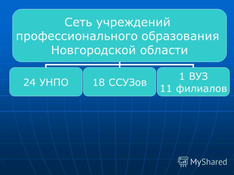 Сеть учреждений профессионального образования Новгородской области 24 УНПО18 ССУЗов 1 ВУЗ 11 филиалов