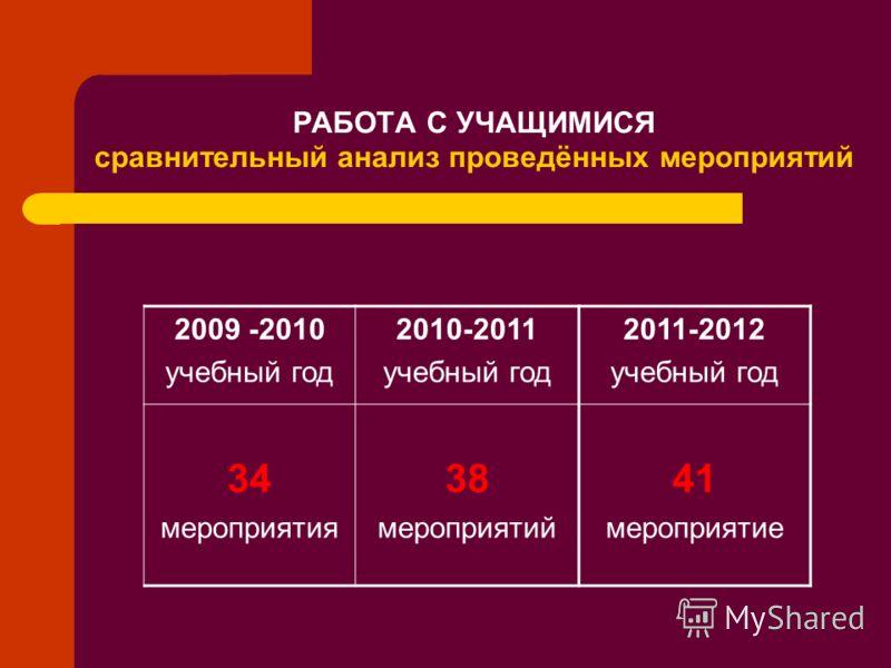 РАБОТА С УЧАЩИМИСЯ сравнительный анализ проведённых мероприятий 2009 -2010 учебный год 2010-2011 учебный год 2011-2012 учебный год 34 мероприятия 38 мероприятий 41 мероприятие