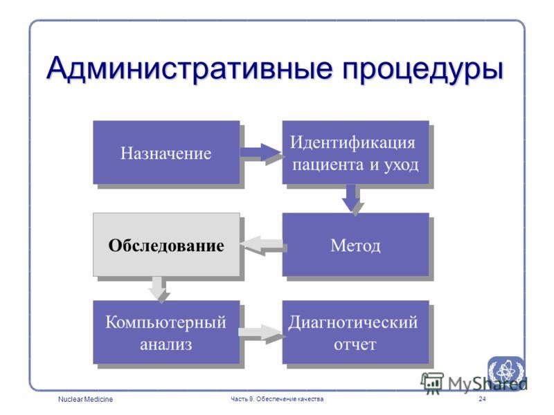 Nuclear Medicine Часть 9. Обеспечение качества24 Административные процедуры Назначение Идентификация пациента и уход Идентификация пациента и уход Компьютерный анализ Диагнотический отчет Диагнотический отчет Обследование Метод