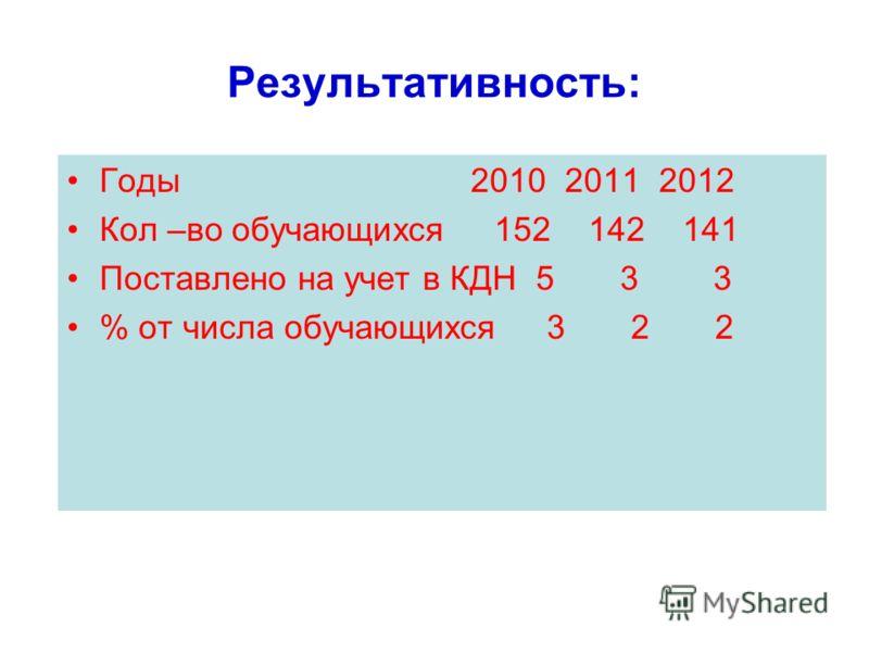 Результативность: Годы 2010 2011 2012 Кол –во обучающихся 152 142 141 Поставлено на учет в КДН 5 3 3 % от числа обучающихся 3 2 2