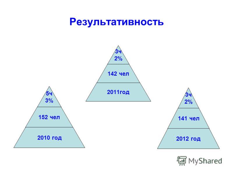 Результативность 5ч 3% 152 чел 2010 год 3ч 2% 142 чел 2011год 3ч 2% 141 чел 2012 год