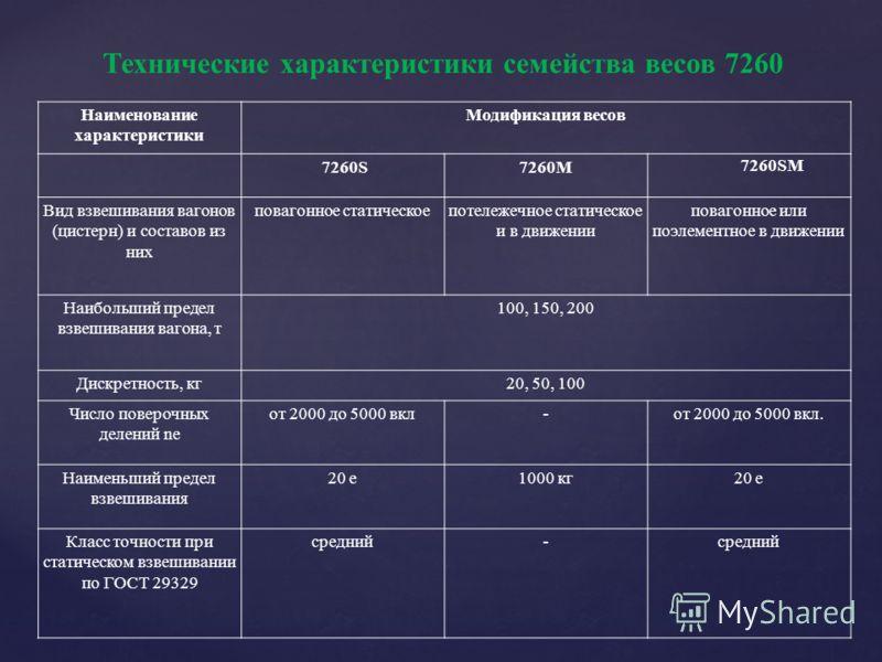 Технические характеристики семейства весов 7260 Наименование характеристики Модификация весов 7260S7260M 7260SM Вид взвешивания вагонов (цистерн) и составов из них повагонное статическоепотележечное статическое и в движении повагонное или поэлементно