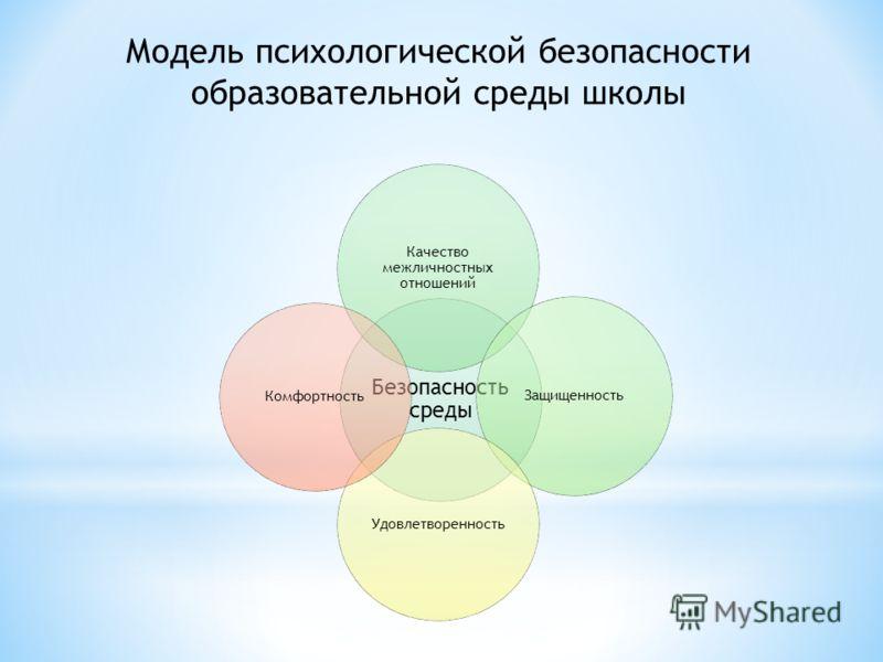 Модель психологической безопасности образовательной среды школы Безопасность среды Качество межличностных отношений Защищенность Удовлетворенность Комфортность