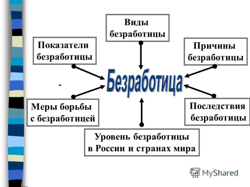 Виды безработицы Уровень безработицы в России и странах мира Меры борьбы с безработицей Последствия безработицы Показатели безработицы Причины безработицы
