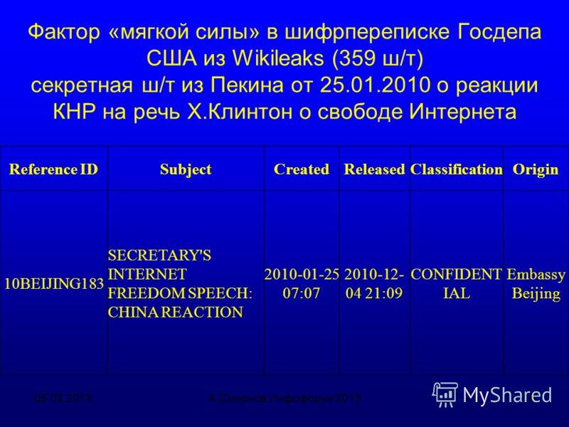 Конкретный проект АМР США в Москве (поддержка НКО в сфере информации) 05.02.2013А.Смирнов Инфофорум 201315