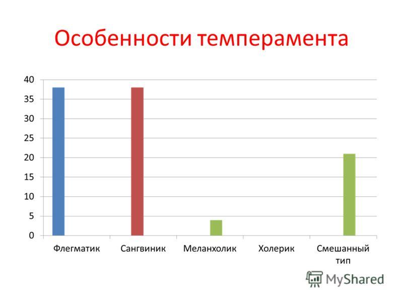 Особенности темперамента