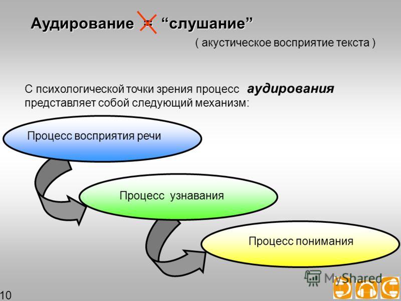 С психологической точки зрения процесс аудирования представляет собой следующий механизм: Аудирование = слушание ( акустическое восприятие текста ) Процесс узнавания Процесс понимания Процесс восприятия речи 10
