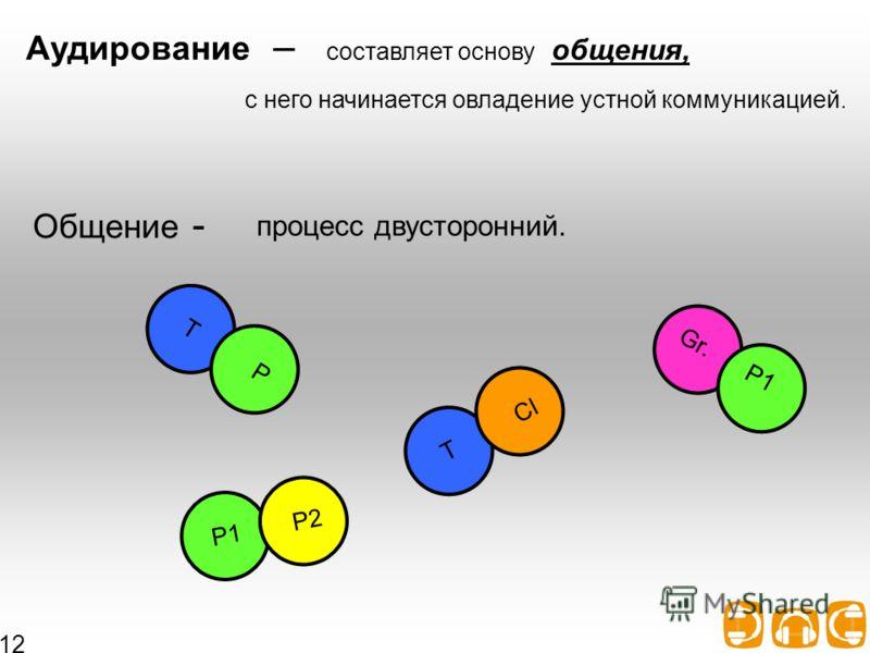Аудирование Аудирование – составляет основу общения, с него начинается овладение устной коммуникацией. Общение - процесс двусторонний. T P P1 P2 T Cl Gr. P1 12